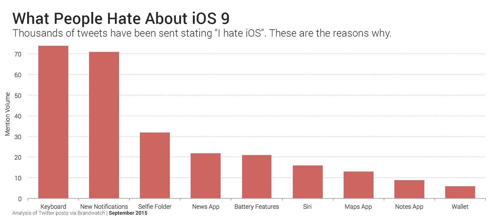 people hate ios 9 keyboard