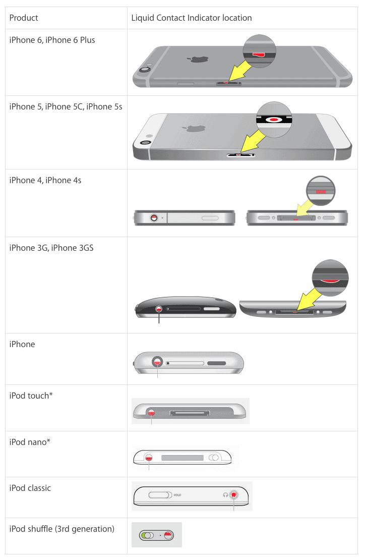 iphone liquid damage indicator locations